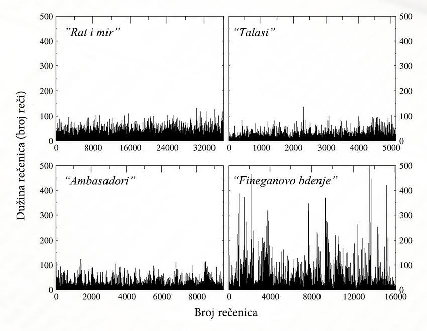 Sekvence rečeničnih dužina (merene prema broju reči) u četiri knjige, koje su reprezentativne za različite stepene kaskadnih osobina. Foto: IFJ PAN