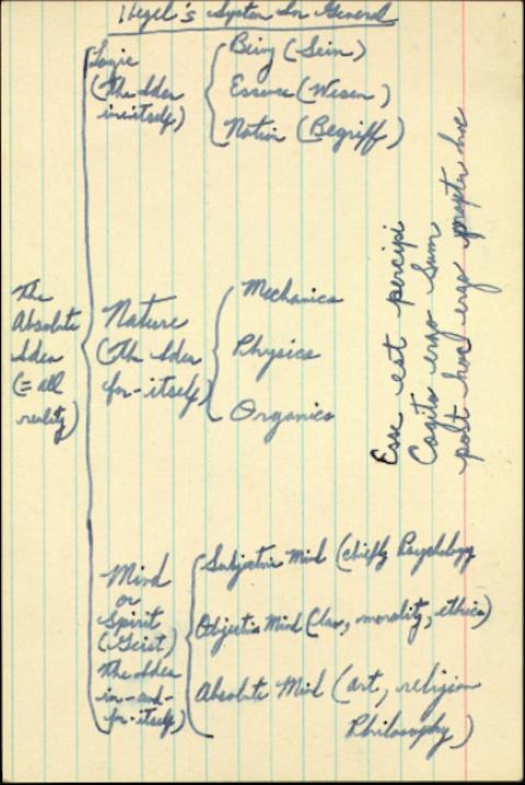 Kingove dijagramske beleške sa studija